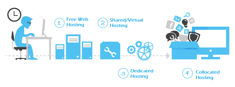 hosting types - falconhive